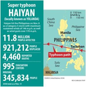 Graphic Super typhoon Haiyan (Rich Clabaugh/Staff)